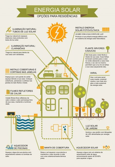 Arquitetura Sustentavel: Guia para instalação de energia solar em casa