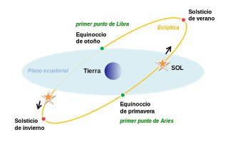 Un espacio para el Alma......: EQUINOCCIO DE PRIMAVERA-OTOÑO – Marzo 20, 2016