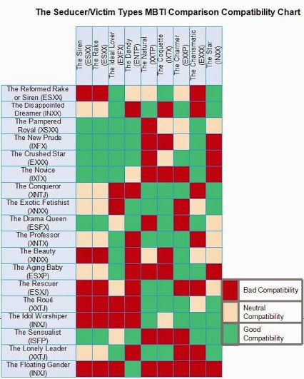 The  Best Mbti Compatibility Chart Ideas On   Myers