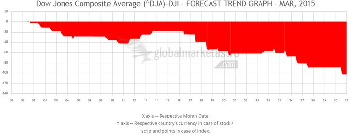 Global Market Astro's Dow Jones Composite Average Index march-2015 trend forecast chart.
