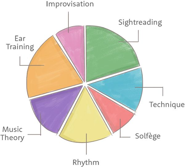 Image Result For Music Theory For Homeschoolers