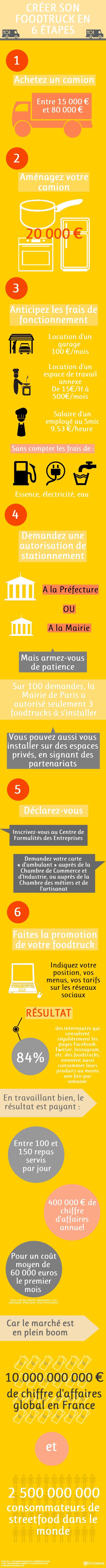 [INFOGRAPHIE] Créer son foodtruck en 6 étapes - A la une - La Quotidienne - France 5