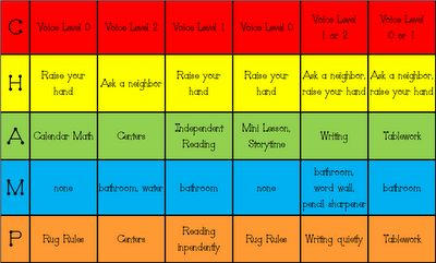 I absolutely LOVE this management technique... it keeps students on task and they know what comes next at all times and what is expected of them! Click on the link for an explanation on how this works.  I plan on making picture labels to go with each choice.  Sample on website.