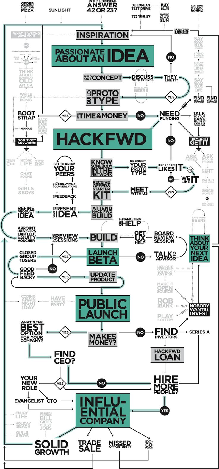 Muy buena. Start-up #infografia #in