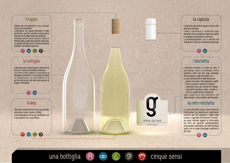 una bottiglia 5 sensi