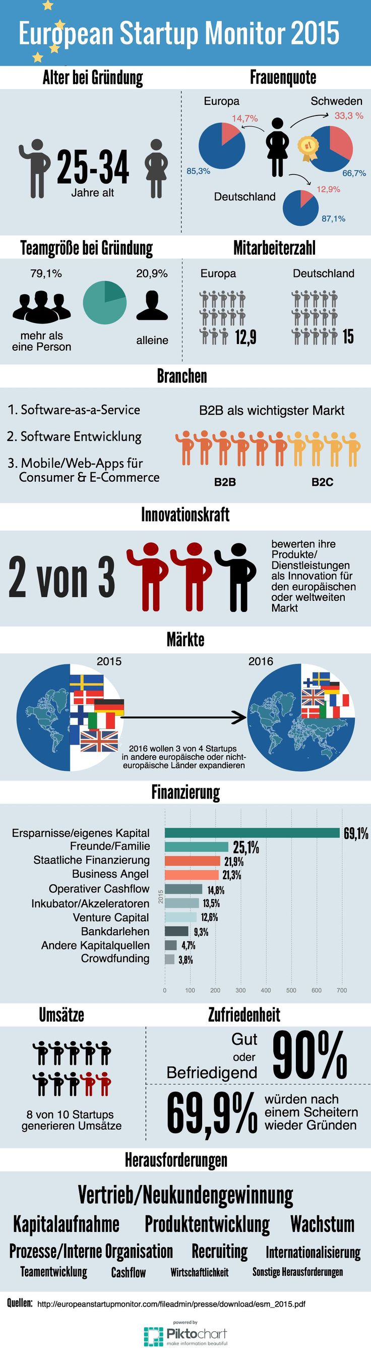 European Startup Monitor 2015/2016 #startup #ESM