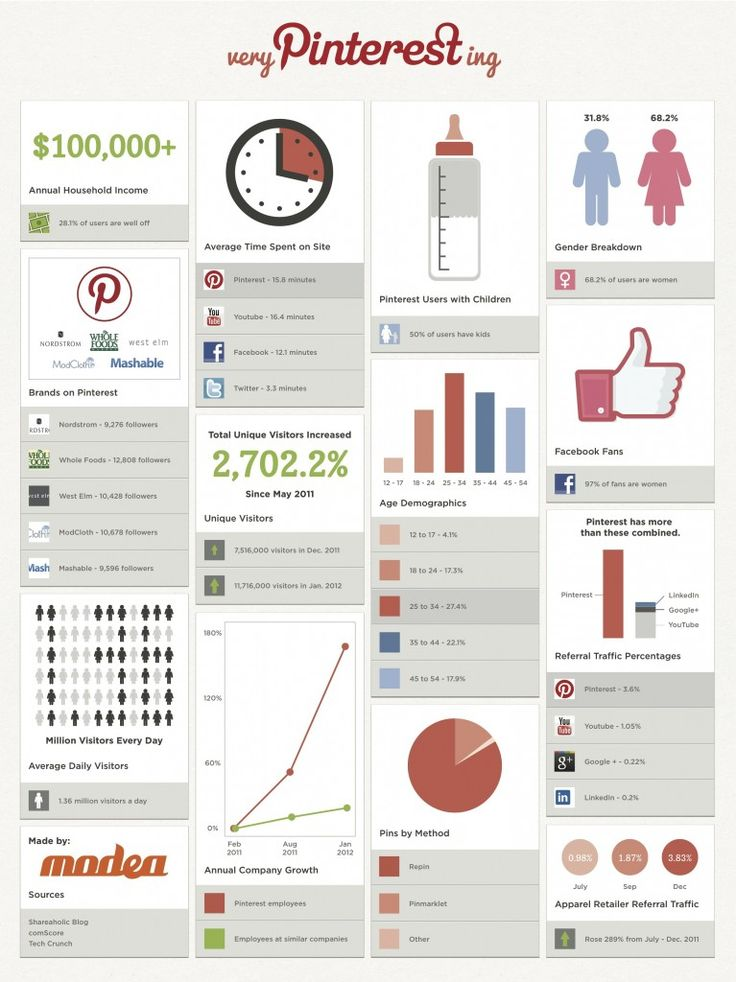 PINTERESTing News About Pinterest Users {INFOGRAPHIC}