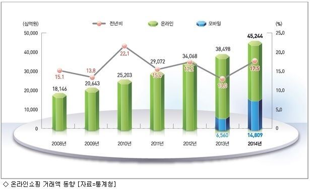 2014년 모바일쇼핑 거래, 두 배 이상 늘어