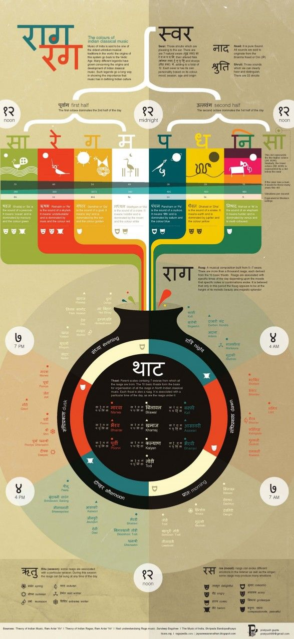 awesome infographic explaining indian classical music