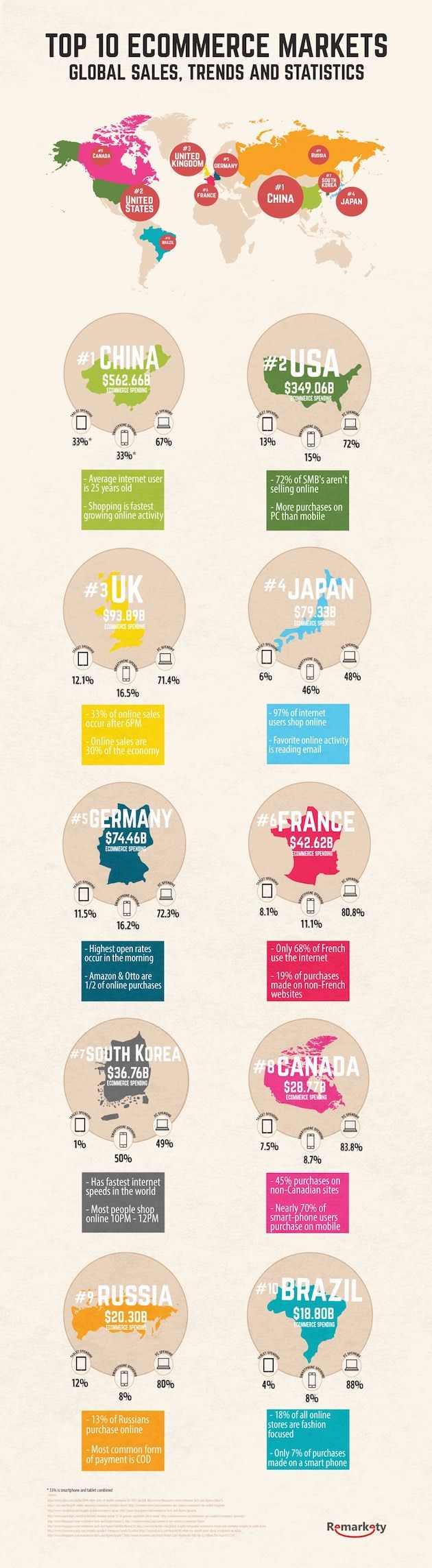 Ecommerce is booming, and this infographic shows the 10 countries leading the charge.