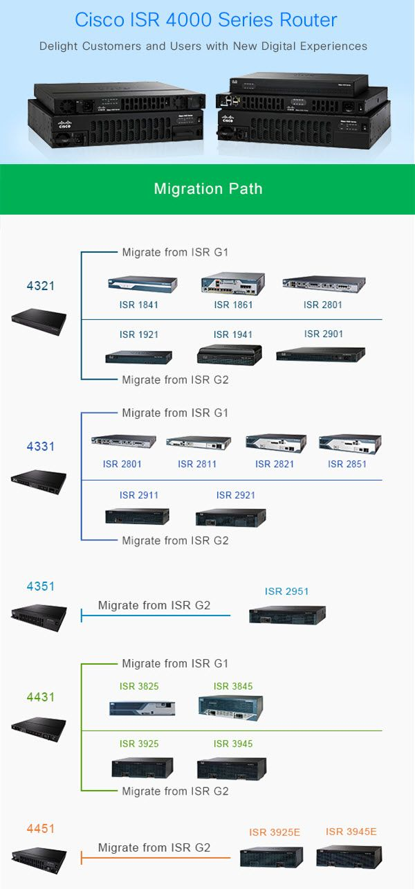 Cisco ISR 4000-Migration Path | cisco routers in 2019