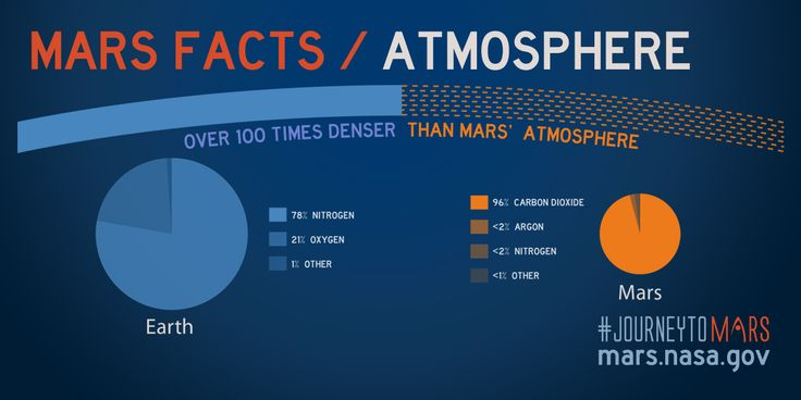 Share about Mars Facts: Mars Atmosphere