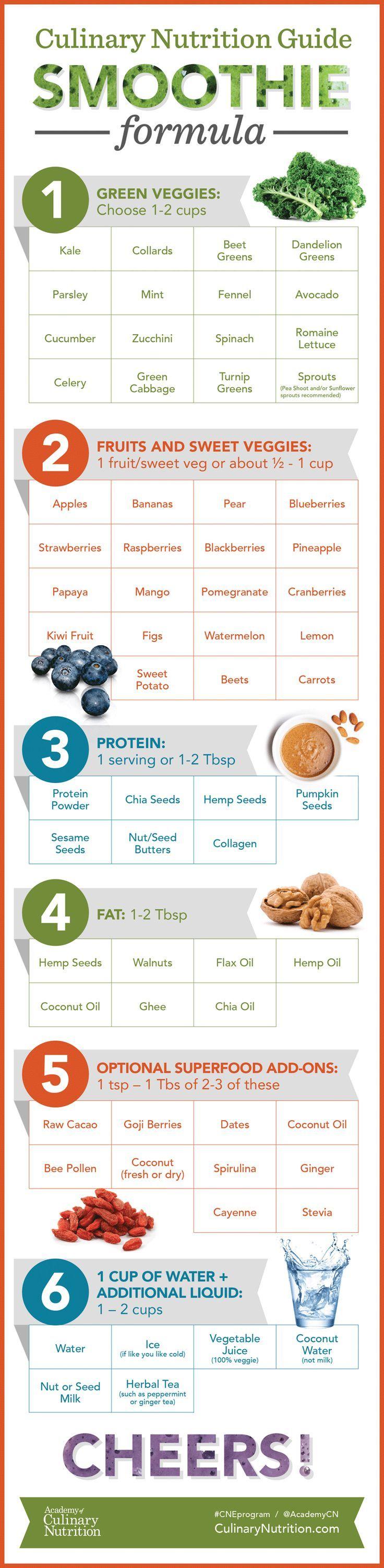 Best Smoothie Recipe Guide | Academy of Culinary Nutrition | #CNEprogram