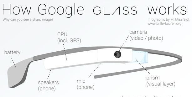 Google Glass: How it works, what it could mean for health care