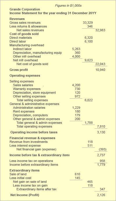 In the example income statement above expenses fall into five major categories. The first three categories represent expenses from the company's normal business: (1) Cost of Goods Sold, (2) Operating Expenses – Selling , and (3)  Operating Expenses – General and Administrative. The remaining two major expense categories refer to both gains and losses from activities that are not in the company's normal line of business: (4) Financial Revenues and Expenses, and (5) Extraordinary Items.