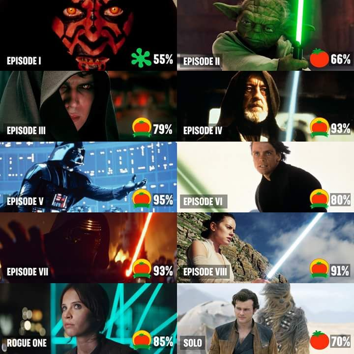 Solo Is The Third Lowest Rated Star Wars Movie By The Rotten Tomatoes Tomatometer Star Wars Movie Star Wars Episode Iv