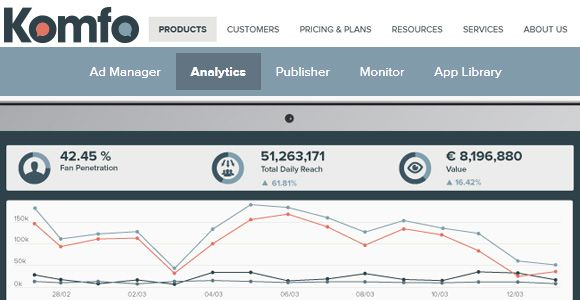 Komfo Analytics is a social media analytics that helps you understand how much value you've in your social media networks. Using this tool, ...