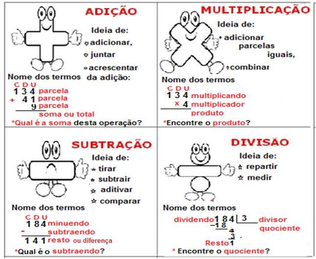 Revisando   1- Leia os termos das operações  abaixo:        2- Quais são os  termos  da adição?    3- Qual é a  diferença  entre os numerai...
