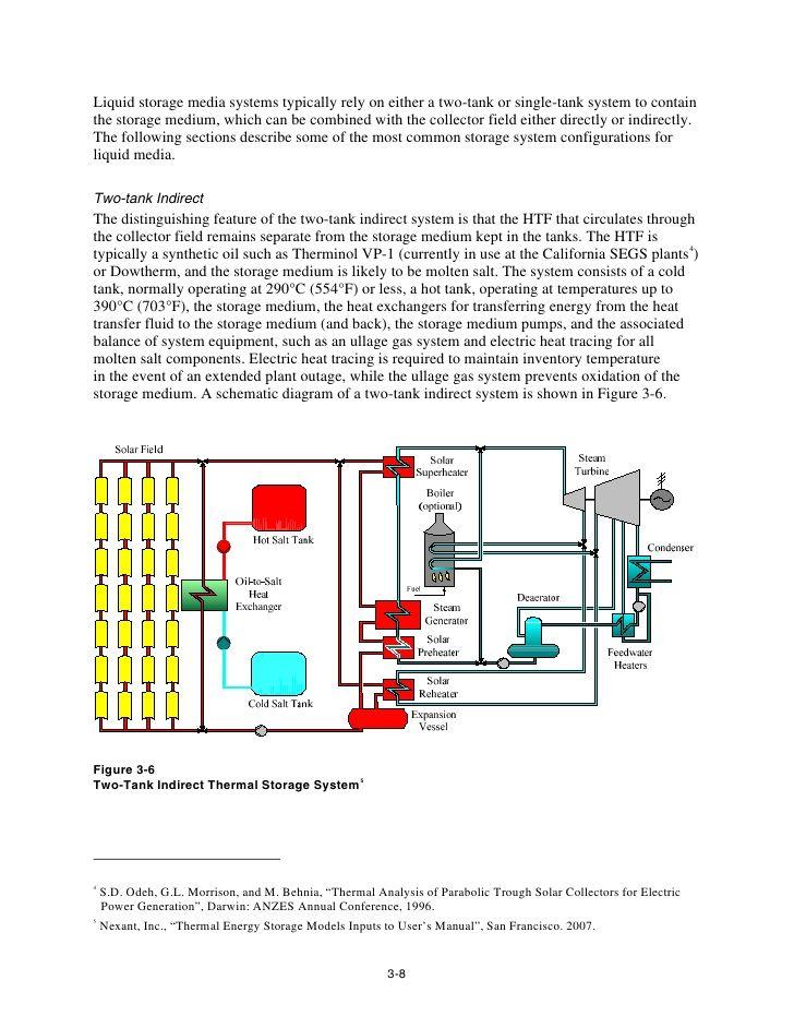 25 B 228 Sta Thermal Energy Storage Id 233 Erna P 229 Pinterest