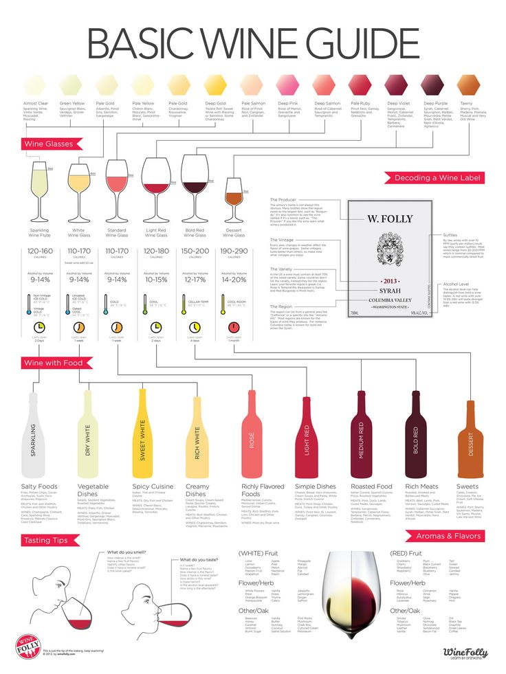 Buy a beautiful poster of the 'Basic Wine Guide' infographic by Wine Folly. Includes serving temperatures, colors in wine, calories, and much more.