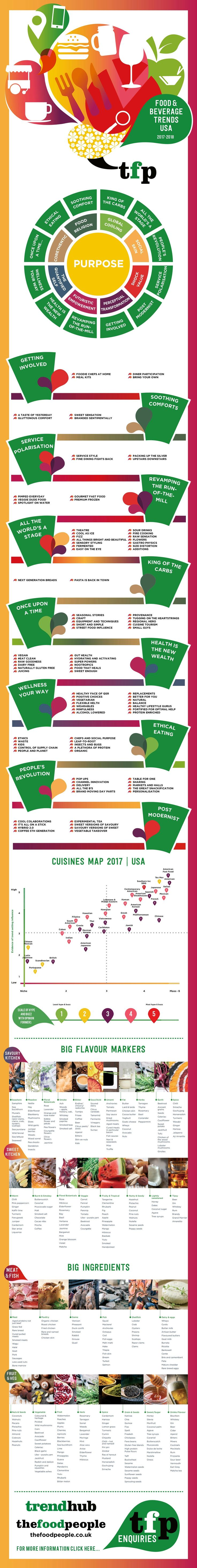Infographic of Food and Beverage Trends 2017 - USA  We can't wait for you to see all of the trendy specials we have set for your cafes this year. We're just getting started!