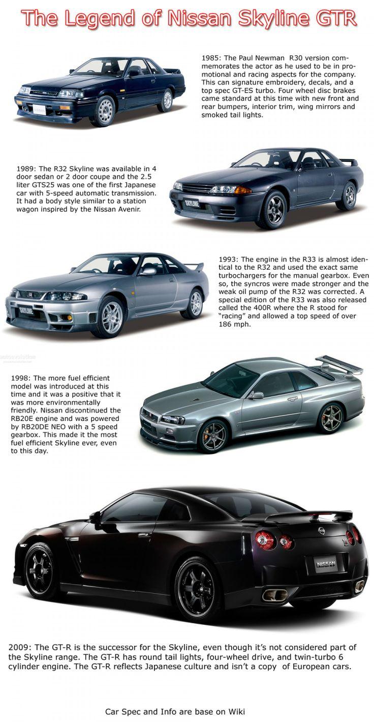 Look how much the Nissan Skyline has evolved. #Nissan #Skyline #GTR #Cars #JDM #JDMStyle #iJDMTOY