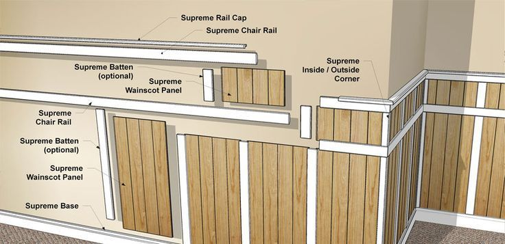 Wainscot (panelling) knee wall | Wainscoting styles ...