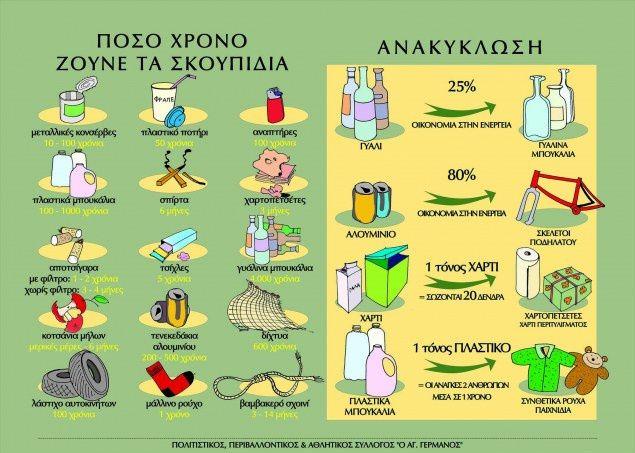Πίνακες αναφοράς για την ανακύκλωση