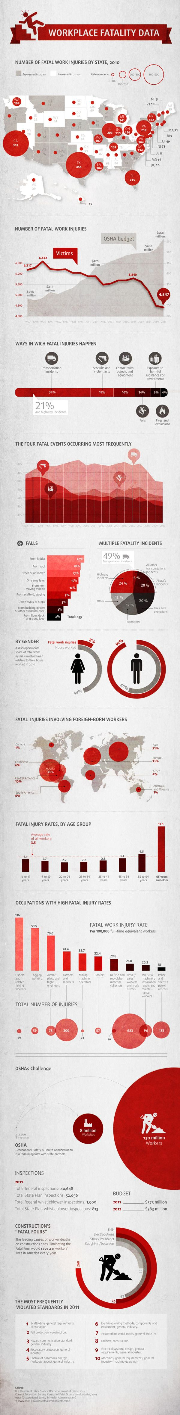 Infographic: The Deadliest Job Isn't What You Expect   Co.Design: business + innovation + design