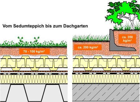 Slavonia Baubedarf GmbH / Dachbegrünungen / Extensive Begrünung / Duodach