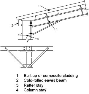 Image Result For Steel Beam To Truss Connection