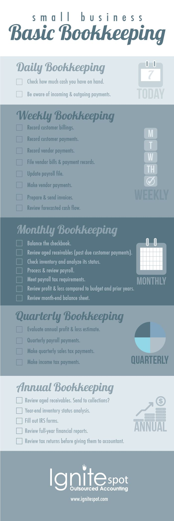 Basic bookkeeping check list for a small business!