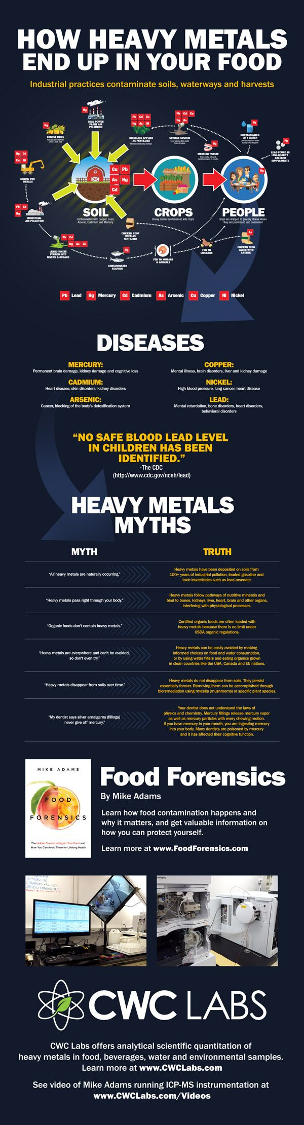 Health Ranger releases stunning infographic showing how heavy metals end up in the food supply due to industrial pollution - NaturalNews.com
