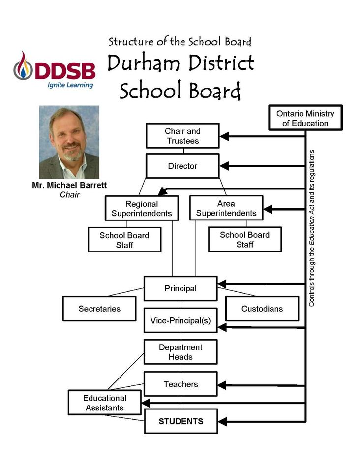 Structure of a School Board - Durham DSB Example