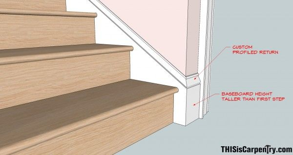 How To Match Skirt Board With Baseboards Stairway