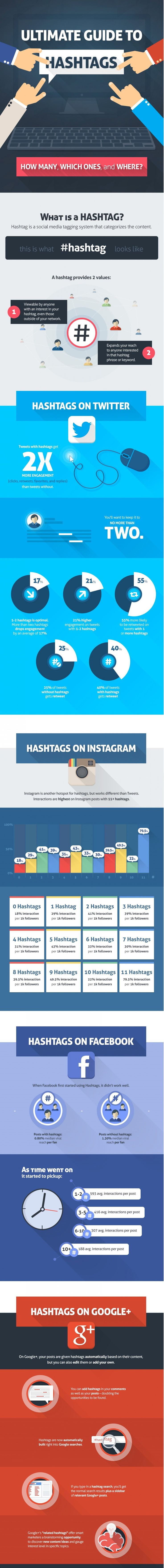 The Ultimate Guide to Using Hashtags [Infographic]