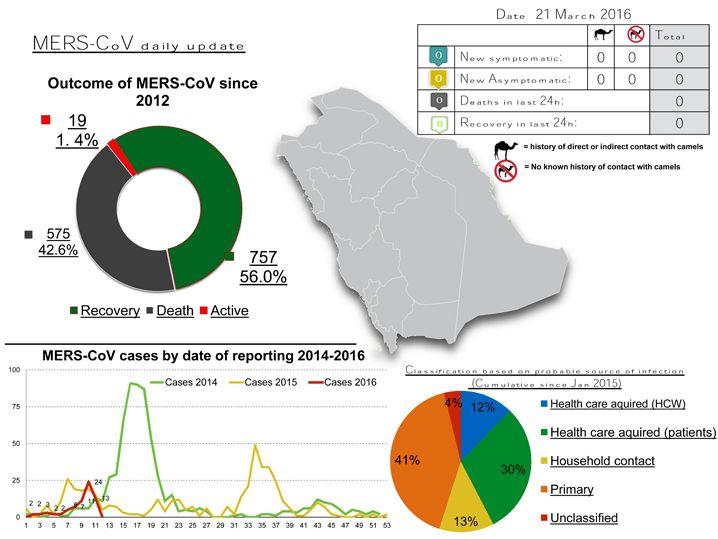 No new #MERS CoV notifications #SaudiArabia 21MAR2016