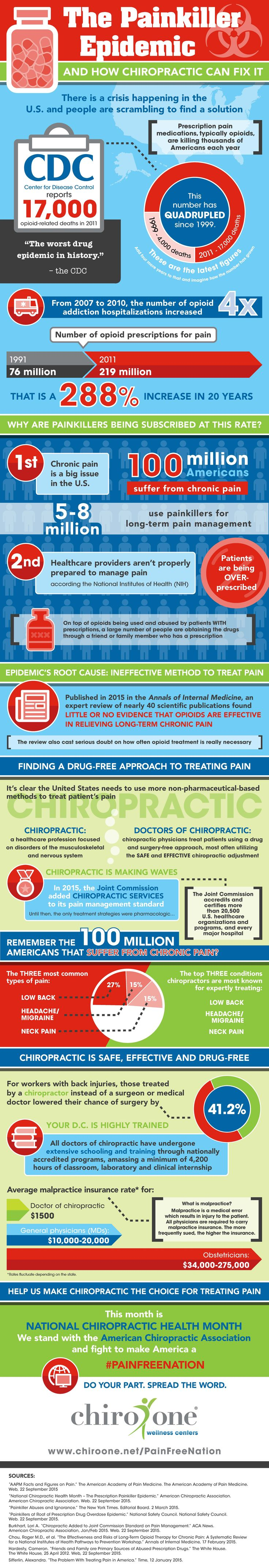 [INFOGRAPHIC] The prescription painkiller epidemic -- and an overlooked solution. #painfreenation #chronicpain #prescriptionpainkillers  Chiro One Chiropractic Wellness Centers