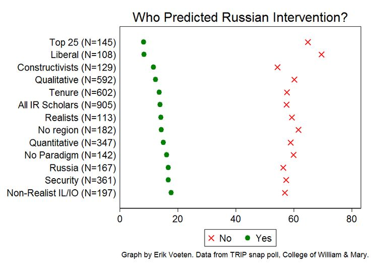 Who predicted Russia's military intervention?