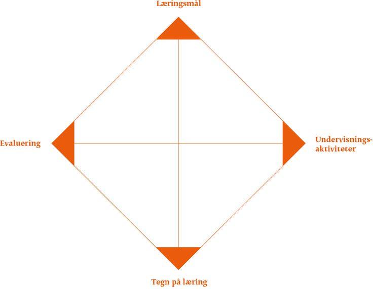 Relationsmodellen - Læringsmålstyret undervisning