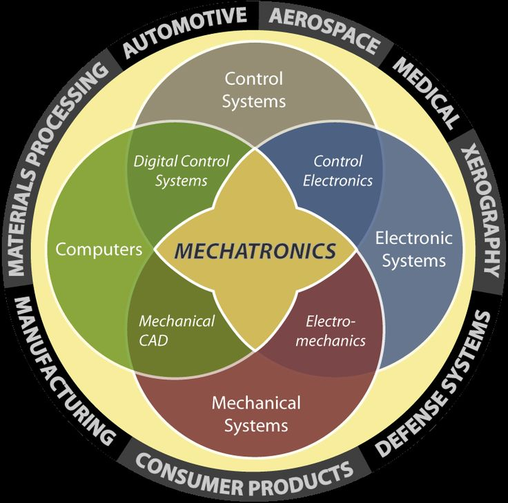 What is Mechatronics and Can I Get a Job? | Kirtland Community College, MI - Mechatronics diagram