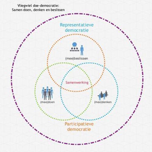 De veranderende verhouding tussen overheid en burgers | Movisie