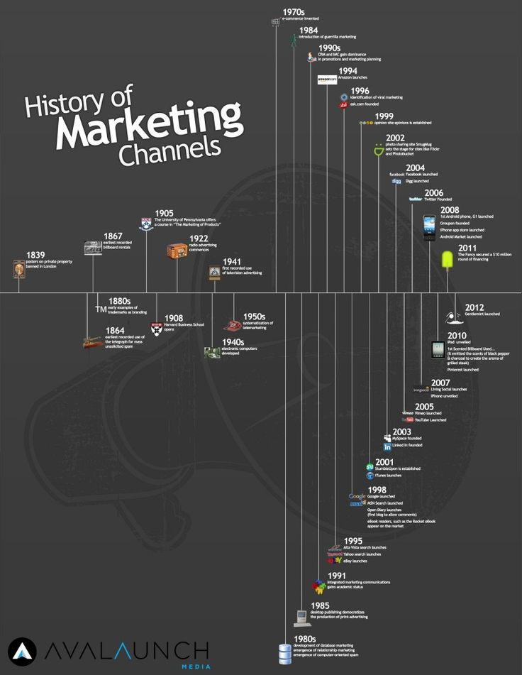 History of Marketing Channels - there's loads!