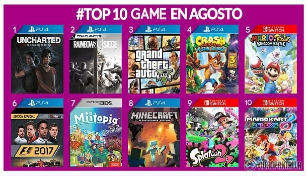 Un mes más la cadena de tienda de venta de videojuegos más famosa de nuestro país nos muestra los más vendidos en su comercio. Estos han sido los más vendidos en GAME este último mes:  Uncharted: El Legado Perdido (PS4)  Rainbow Six Siege (PS4)  Grand Theft Auto V (PS4)  Crash Bandicoot N. Sane Trilogy(PS4)  MarioRabbids Kingdom Battle (Nintendo Switch)  F1 2017 Special Edition (PS4)  Miitopia (Nintendo 3DS)  Minecraft (PS4)  Splatoon 2 (Nintendo Switch)  Mario Kart 8 Deluxe (Nintendo…