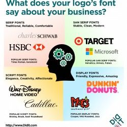 There's plenty of evidence that one's choice of fonts has a powerful psychological effect on the reader.   http://www.didit.com/what-does-your-cho