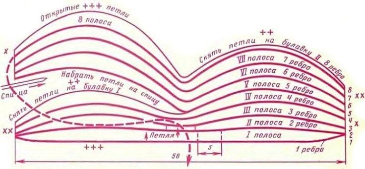 схема вязания шапочки спицами