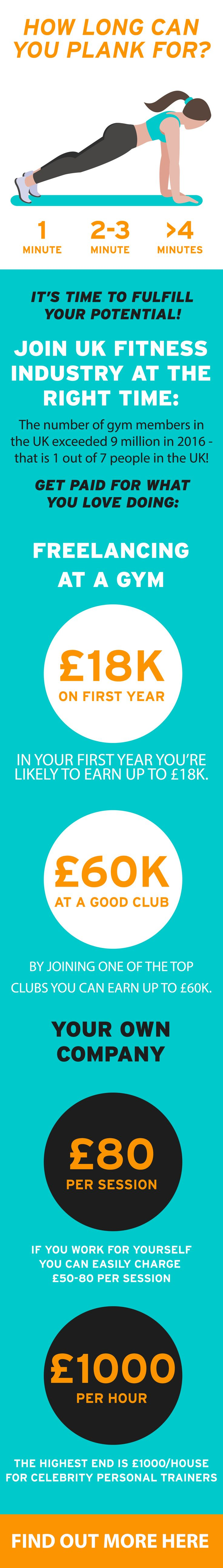 Want a career that works out for you? You could be earning up to £40k in just 6 weeks. Personal training courses put you in pole position to kick start your career in the health and fitness industry. Whether you want to start your own business or work for a top gym, getting qualified will give you the skills and knowledge to take the next step towards your dream career. Just enter a few details including your number and email and we'll help guide you through the process.