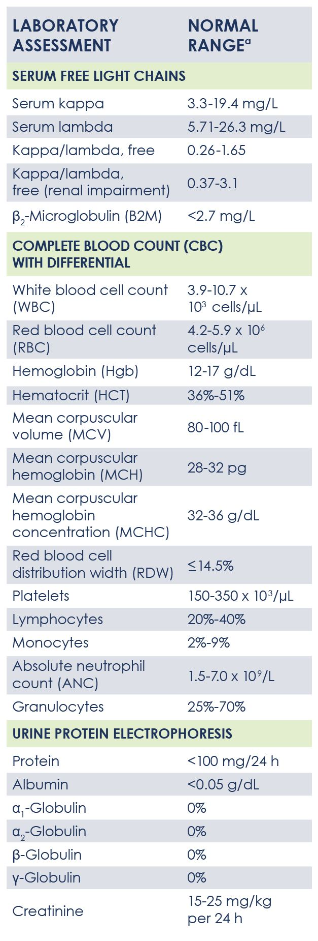 Use this glossary to help understand your blood tests and lab results. You'll find the values currently monitored in multiple myeloma (MM), and the range of levels that are considered normal for each.