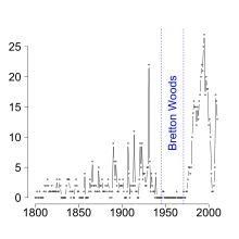 List of banking crises - Wikipedia