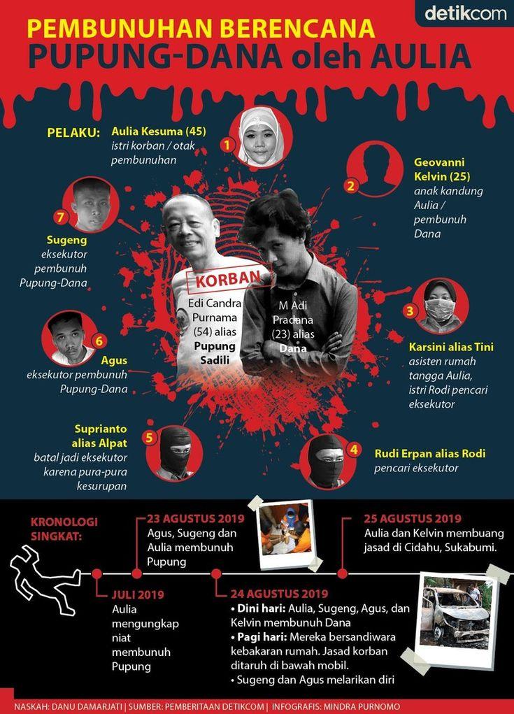 Pembunuhan Berencana PupungDana oleh Aulia Infografis